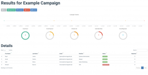 Sample report generated from a Simulated Phishing Campaign